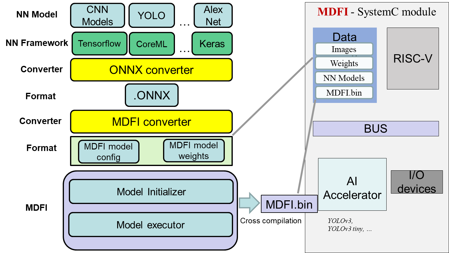 group:ai_accelerator_with_mdfi.png