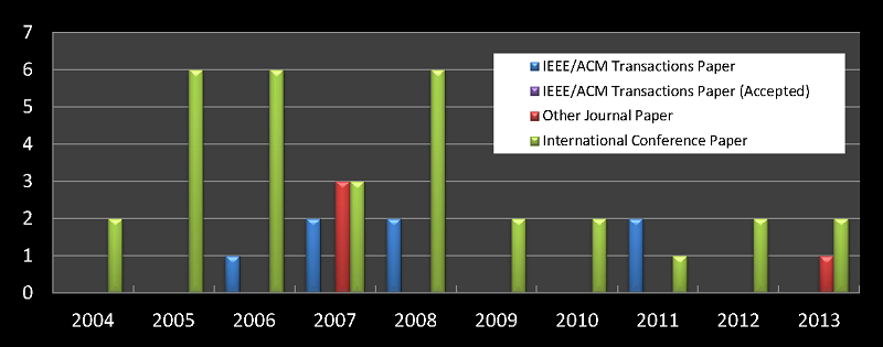 research:publications201305.png